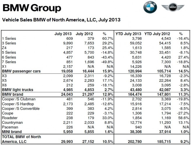 BMW-Group-Absatz-USA-Juli-2013