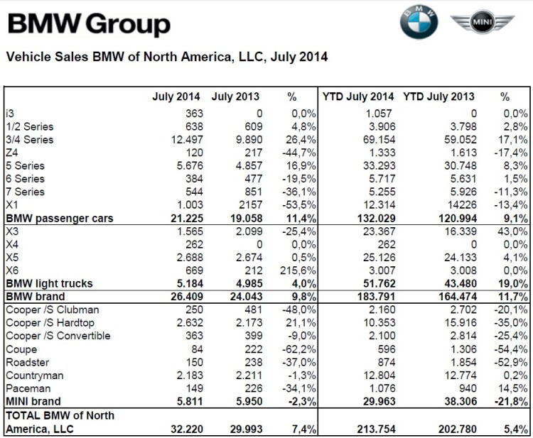 BMW-Group-Absatz-USA-Juli-2014