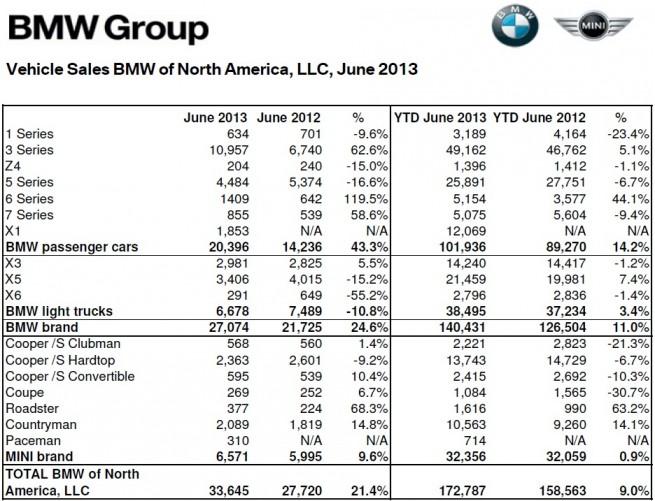 BMW-Group-Absatz-USA-Juni-2013