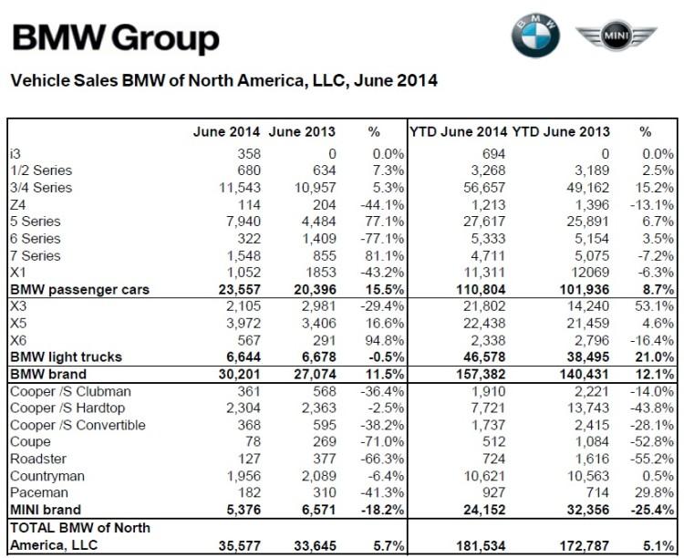 BMW-Group-Absatz-USA-Juni-2014