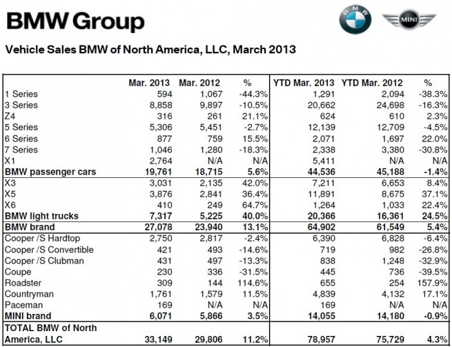 BMW-Group-Absatz-USA-Maerz-2013