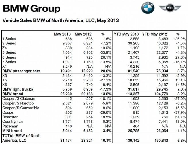 BMW-Group-Absatz-USA-Mai-2013