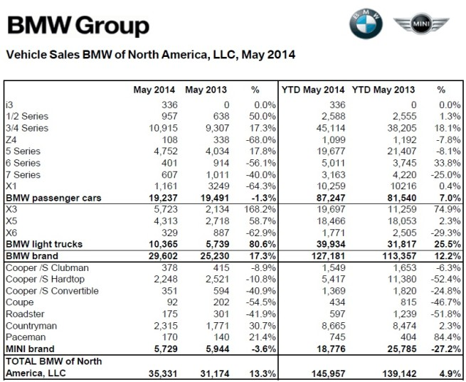 BMW-Group-Absatz-USA-Mai-2014