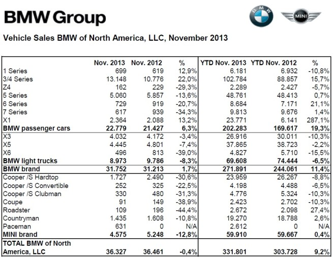 BMW-Group-Absatz-USA-November-2013