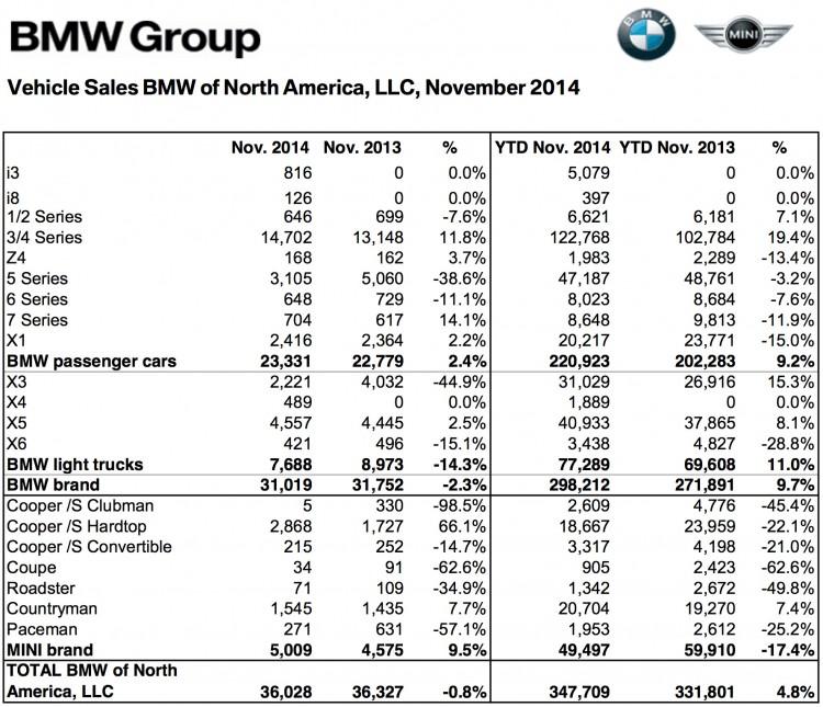 BMW-Group-Absatz-USA-November-2014-Verkaufszahlen-1