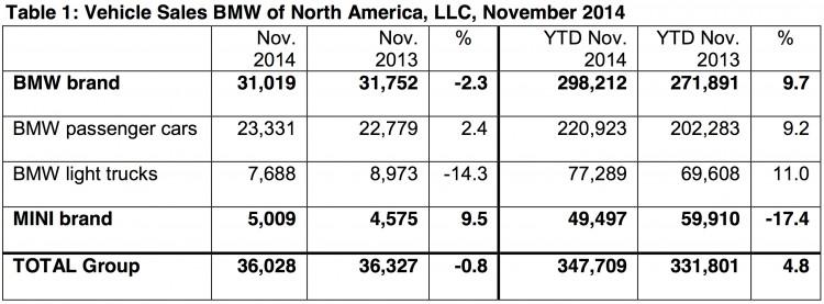 BMW-Group-Absatz-USA-November-2014-Verkaufszahlen-2