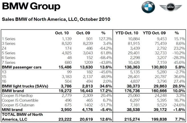 BMW-Group-Absatz-USA-Oktober-2010