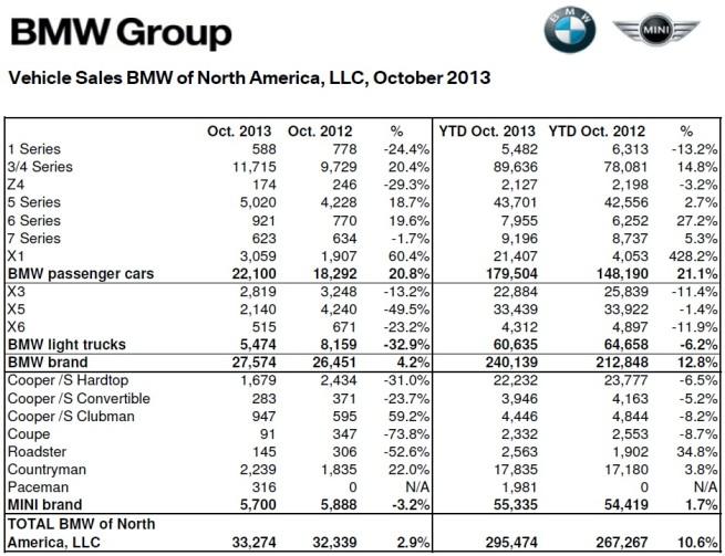 BMW-Group-Absatz-USA-Oktober-2013