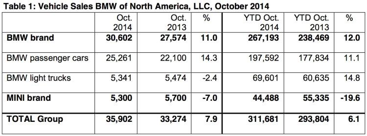 BMW-Group-Absatz-USA-Oktober-2014-Verkaufszahlen-2