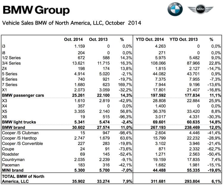 BMW-Group-Absatz-USA-Oktober-2014-Verkaufszahlen