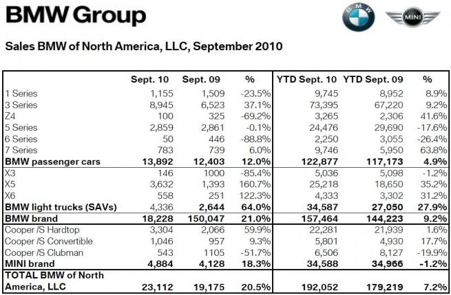 BMW-Group-Absatz-USA-September-2010