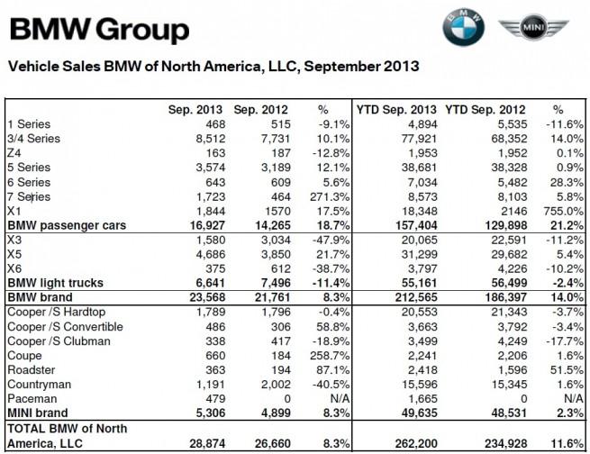 BMW-Group-Absatz-USA-September-2013