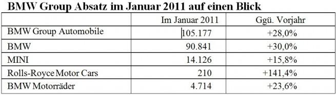 BMW-Group-Absatz-weltweit-Januar-2011