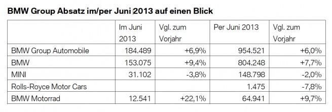 BMW-Group-Absatz-weltweit-erstes-Halbjahr-2013