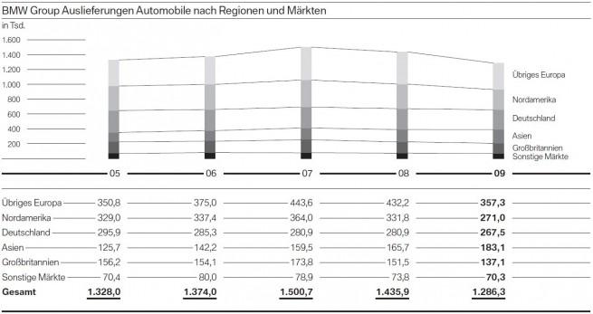 BMW-Group-Automobilmaerkte-2005-bis-2009