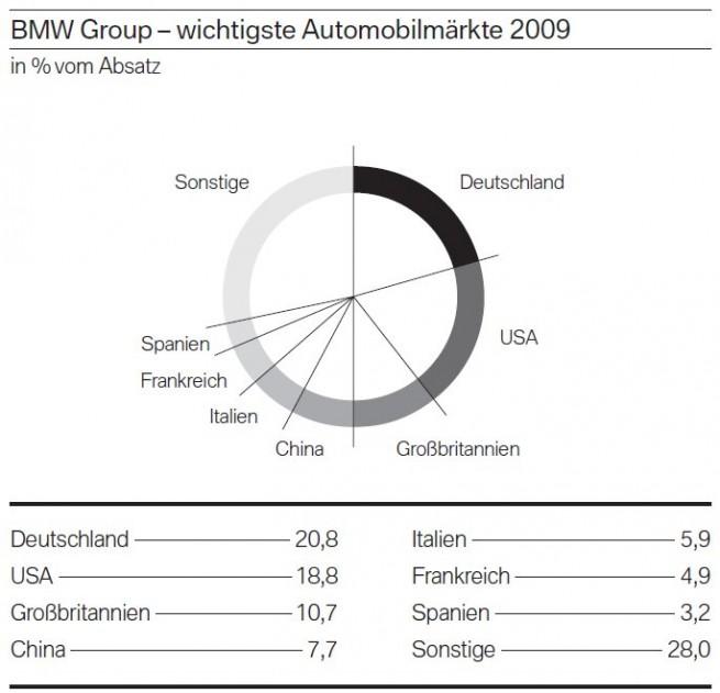 BMW-Group-Automobilmaerkte-2009