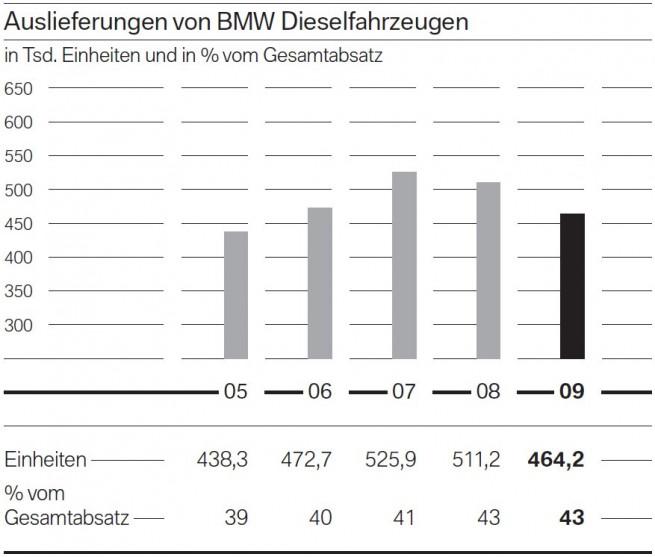 BMW-Group-Diesel-Anteil-2005-bis-2009
