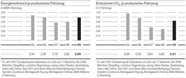 BMW-Group-Energieverbrauch-CO2-Emissionen-2005-bis-2009