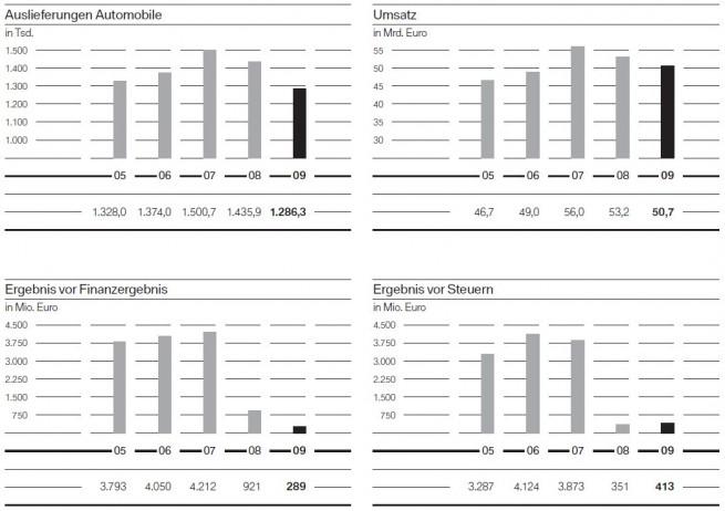 BMW-Group-Geschaeftsbericht-2005-bis-2009-Auslieferungen-Umsatz-Ergebnis