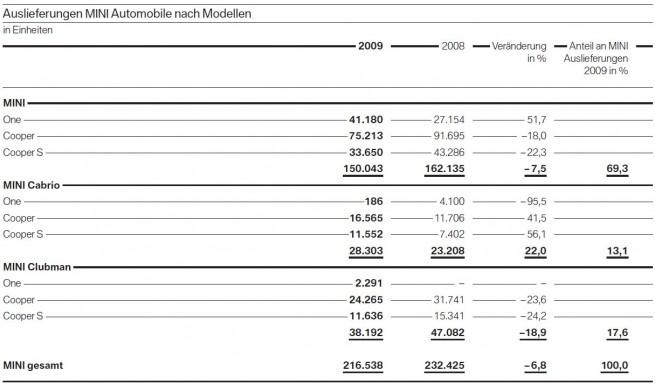 BMW-Group-MINI-Auslieferungen-nach-Modell-2009