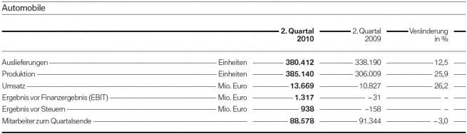 BMW-Group-Quartalsbericht-Q2-2010-Automobile