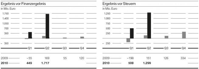 BMW-Group-Quartalsbericht-Q2-2010-Ergebnis