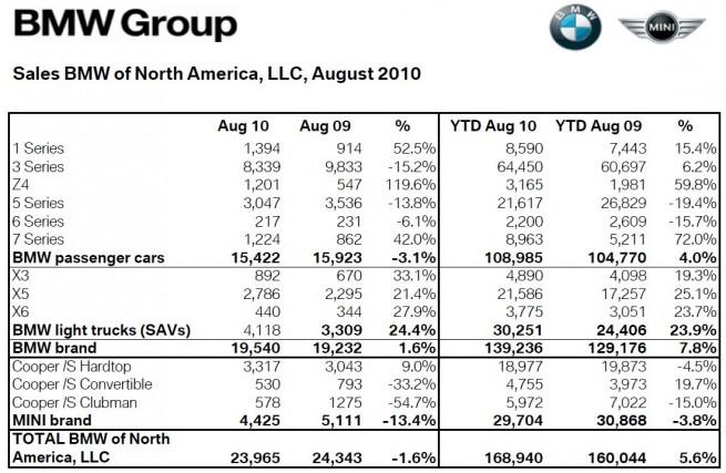 BMW-Group-USA-Absatz-August-2010