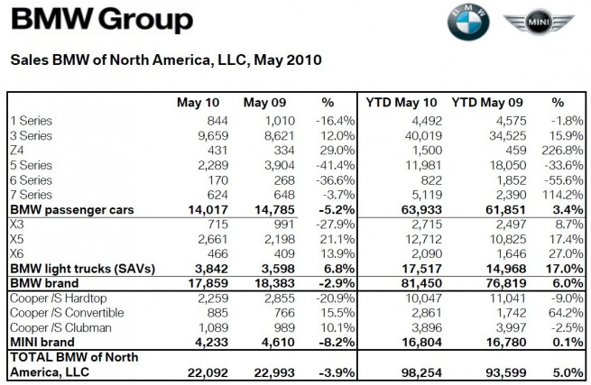 BMW-Group-USA-Absatz-May-2010