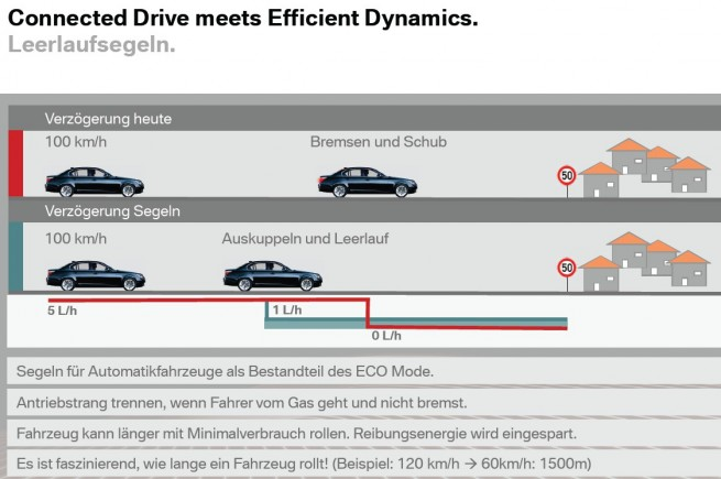 BMW-Leerlaufsegeln-EfficientDynamics-10