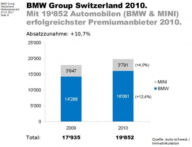 BMW-MINI-Schweiz-Absatz-2010