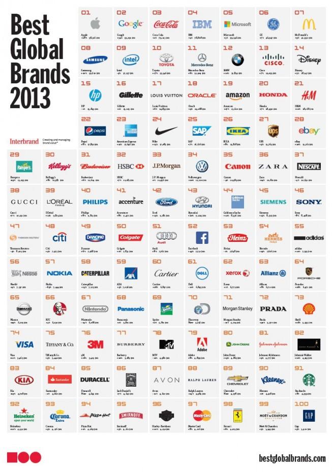 BMW-Markenwert-Studie-Interbrand-Best-Global-Brands-2013