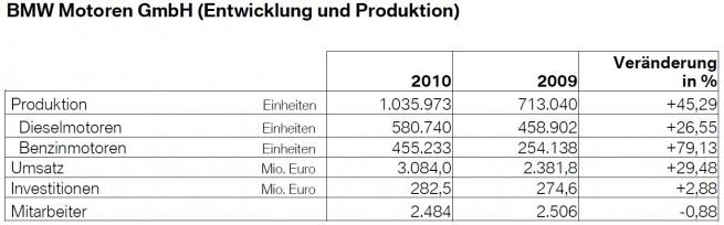 BMW-Motoren-Produktion-Umsatz-Steyr
