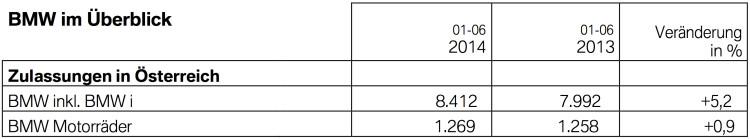 BMW-Oesterreich-Absatz-Januar-bis-Juni-2014-Verkaufszahlen