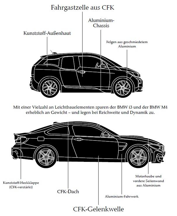 BMW-i3-M4-Leichtbau-Carbon-CFK-Freude-am-Fahren