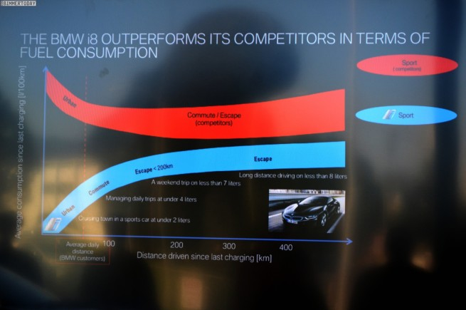 BMW-i8-Verbrauch-Diagramm-Vergleich-mit-anderen-Sportwagen