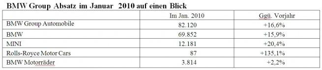 BMWGroup-Absatz-Januar2010