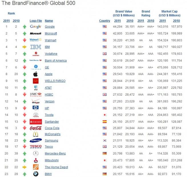Brand-Finance-Global-500-2011