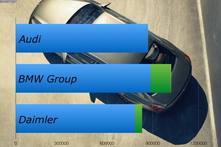 Erstes-Halbjahr-2014-Absatz-Vergleich-Audi-BMW-Mercedes