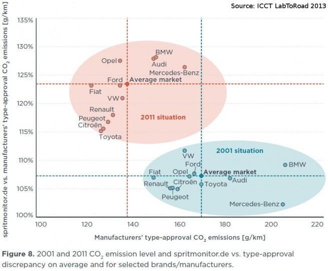 ICCT-LabToRoad-2013-Studie-Praxis-Verbrauch-vs-Normverbrauch-im-EU-Zyklus-01