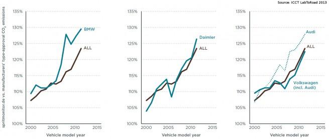 ICCT-LabToRoad-2013-Studie-Praxis-Verbrauch-vs-Normverbrauch-im-EU-Zyklus-02