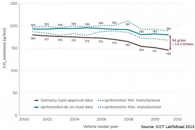 ICCT-LabToRoad-2013-Studie-Praxis-Verbrauch-vs-Normverbrauch-im-EU-Zyklus-03