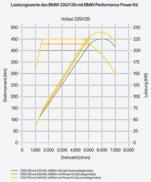 Leistungsdiagramm-N54-Performance