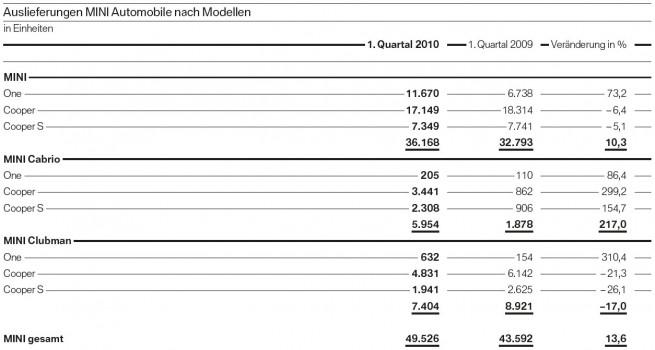 MINI-Auslieferungen-Modellreihen-Q1-2010