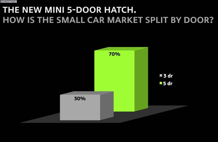 MINI-Fuenftuerer-F55-Statistik-Vergleich-Kleinwagen-Markt-UK-3-vs-5-Tuerer