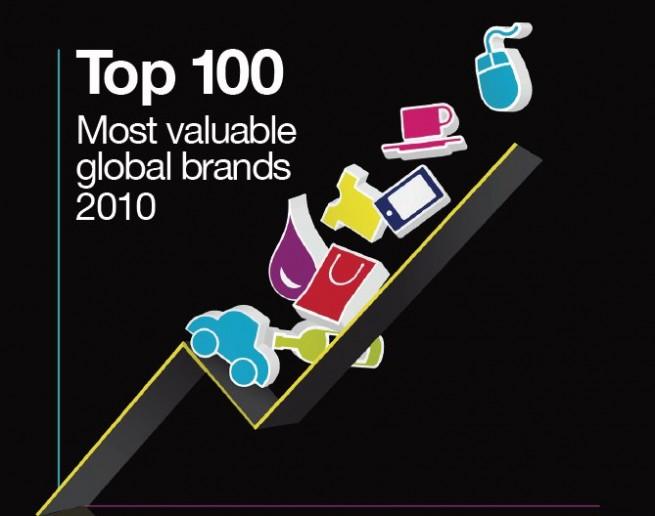 Millward-Brown-BrandZ-Top-100-2010