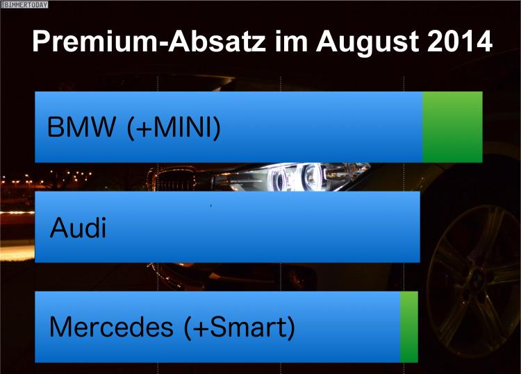 Premium-Absatz-August-2014-BMW-Audi-Mercedes-Vergleich-Verkaufszahlen