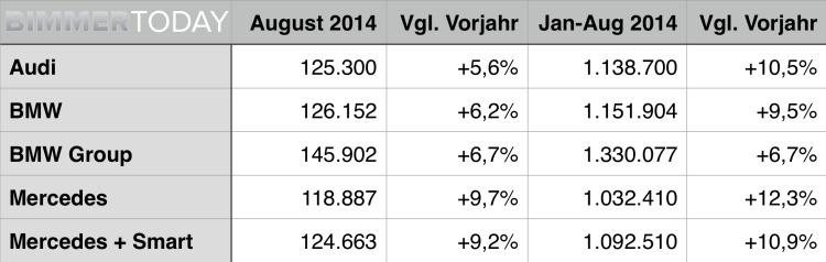Premium-Absatz-August-2014-BMW-Audi-Mercedes-Vergleich-Verkaufszahlen-Statistik