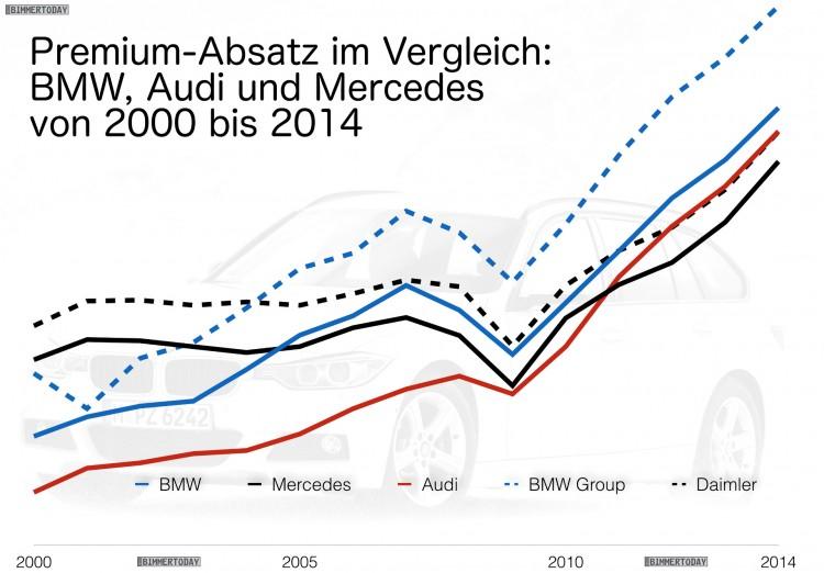 Premium-Absatz-Entwicklung-2000-bis-2014-Audi-BMW-Mercedes-Vergleich