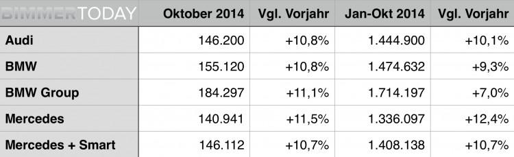 Premium-Absatz-Oktober-2014-BMW-Audi-Mercedes-Vergleich-Verkaufszahlen-Statistik