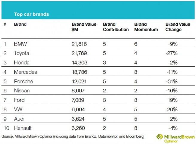Top-10-Car-Brands-BrandZ-2010